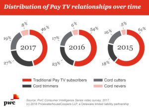 PwC graphic shows th effect of streaming on consumers' use of Pay TV.