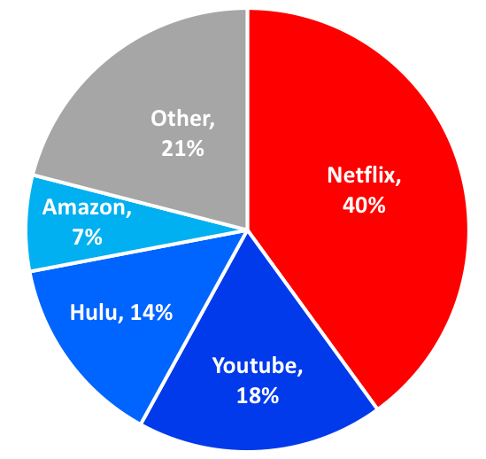 Cinelytic Chart 2 Share of OTT viewing hours