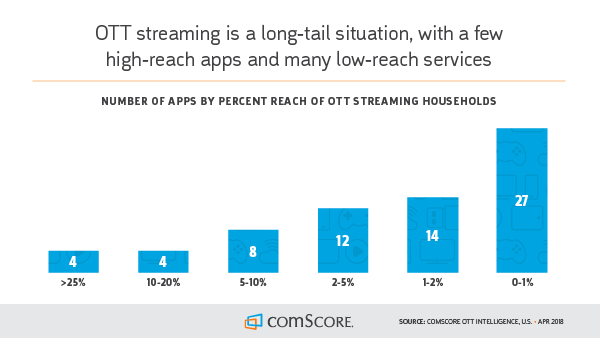 comScore's OTT report shows eight services with reach.