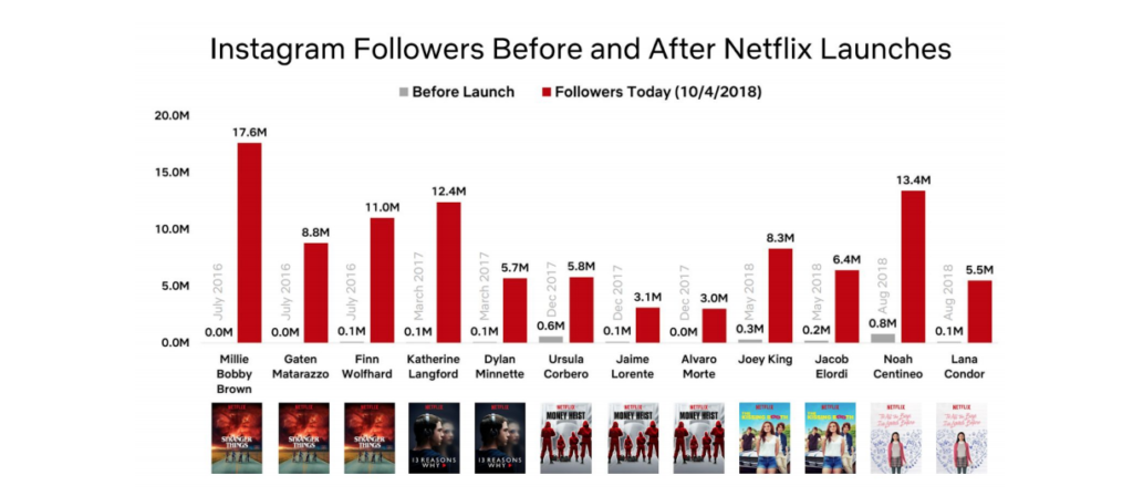 Netflix shows it's cultural influence with social media chart